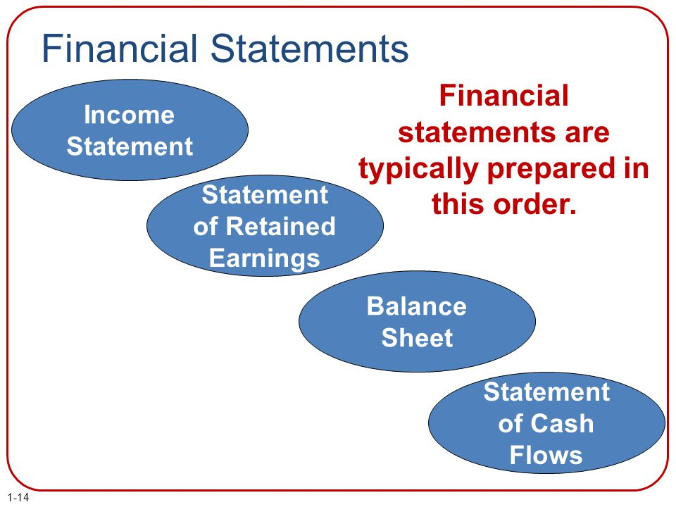 Financial Statements Income Statement Statement of Retained Earnings Balance Sheet Statement of Cash Flows Financial statements are typically prepared