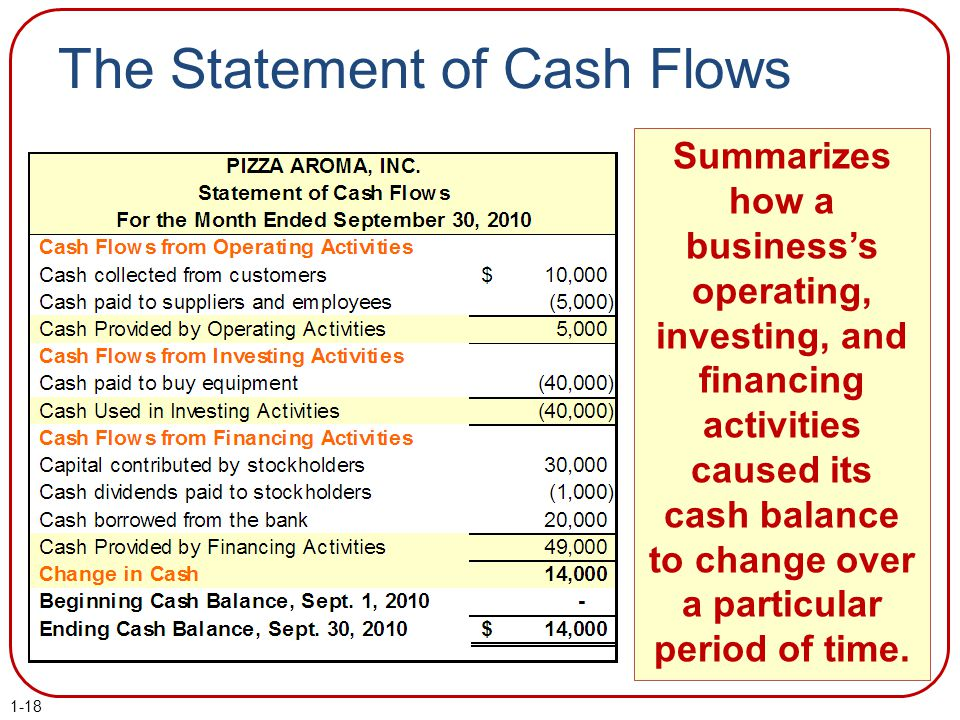The Statement of Cash Flows Summarizes how a business's operating, investing, and financing activities caused its cash balance to change over a partic