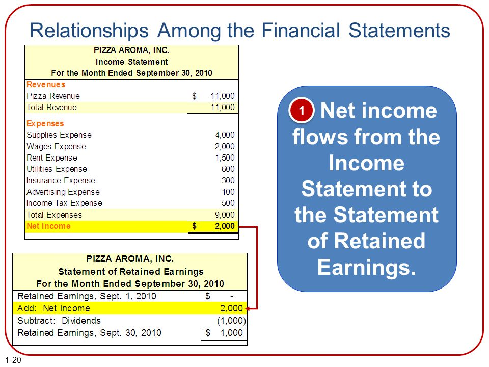 Relationships Among the Financial Statements Net income flows from the Income Statement to the Statement of Retained Earnings. 1 1 1-20