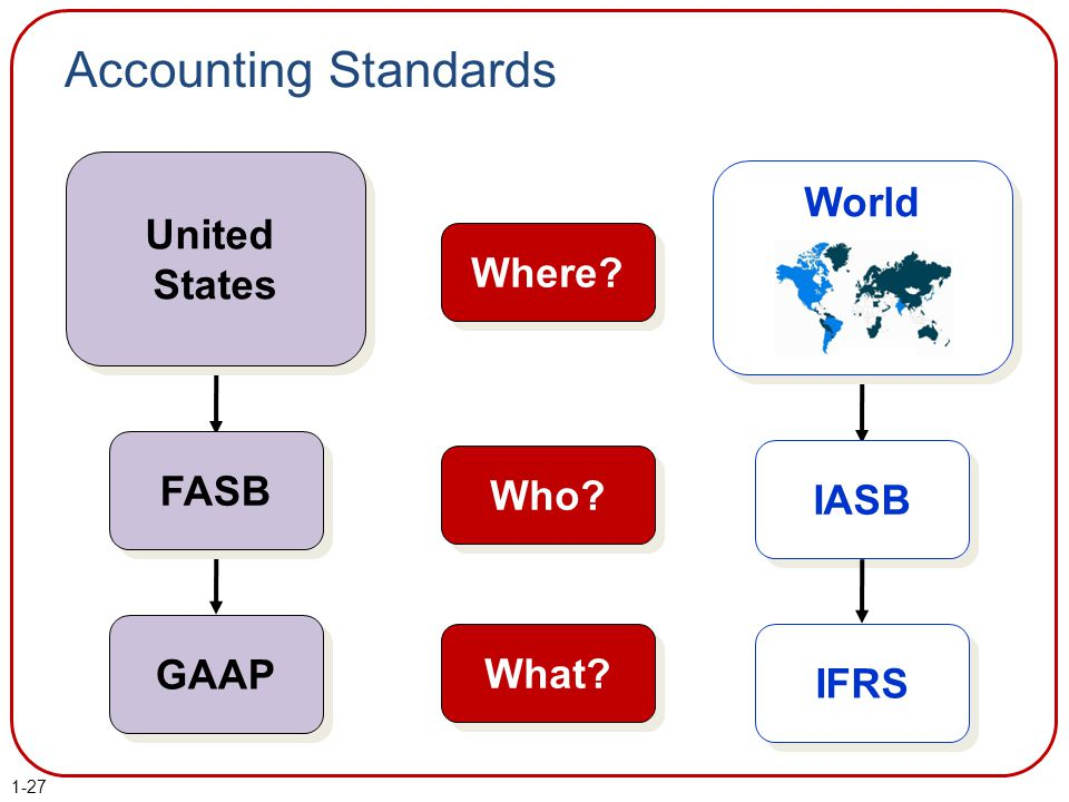 World Accounting Standards Where? Who? What? IASB IFRS FASB United States United States GAAP 1-27