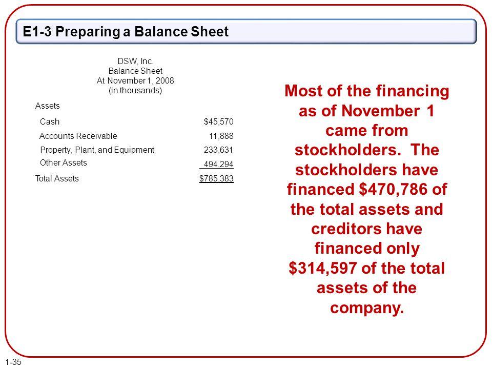 E1-3 Preparing a Balance Sheet Assets Cash$45,570 Accounts Receivable11,888 Property, Plant, and Equipment 233,631 Other Assets 494,294 Total Assets$7