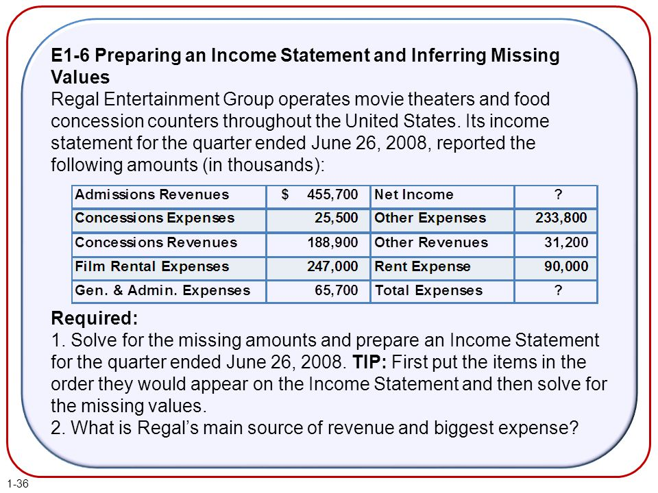 E1-6 Preparing an Income Statement and Inferring Missing Values Regal Entertainment Group operates movie theaters and food concession counters through