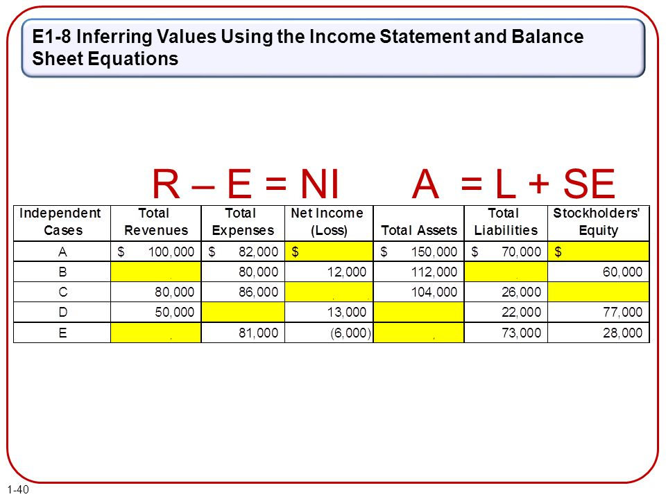 E1-8 Inferring Values Using the Income Statement and Balance Sheet Equations R – E = NIA = L + SE 1-40
