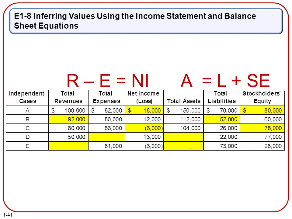 E1-8 Inferring Values Using the Income Statement and Balance Sheet Equations R – E = NIA = L + SE 1-41