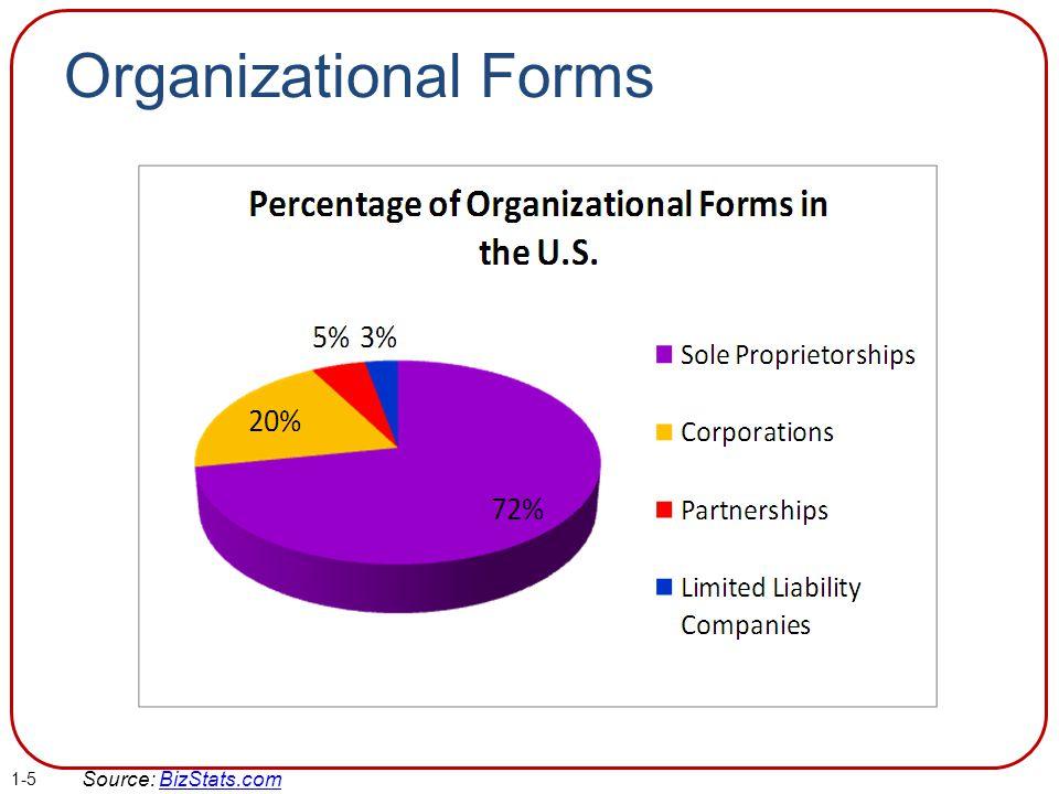 Organizational Forms Source: BizStats.comBizStats.com 1-5