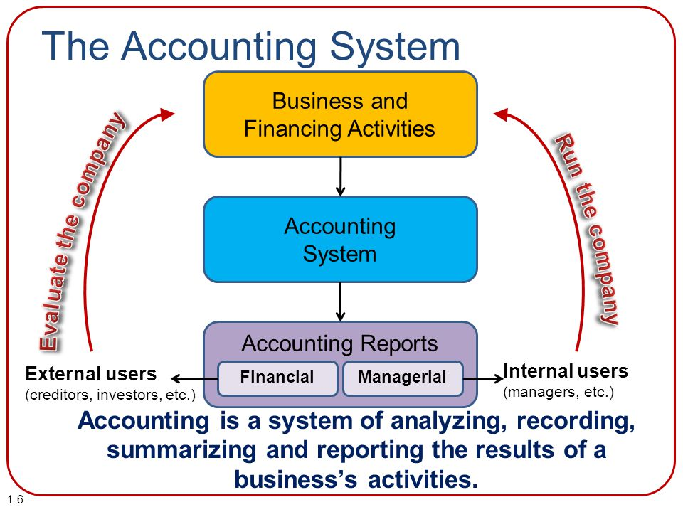 The Accounting System Business and Financing Activities Accounting System Accounting Reports FinancialManagerial External users (creditors, investors,