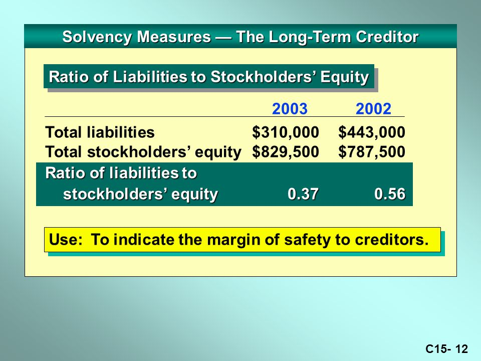 C Solvency Measures — The Long-Term Creditor Ratio of Liabilities to Stockholders' Equity Use:To indicate the margin of safety to creditors.