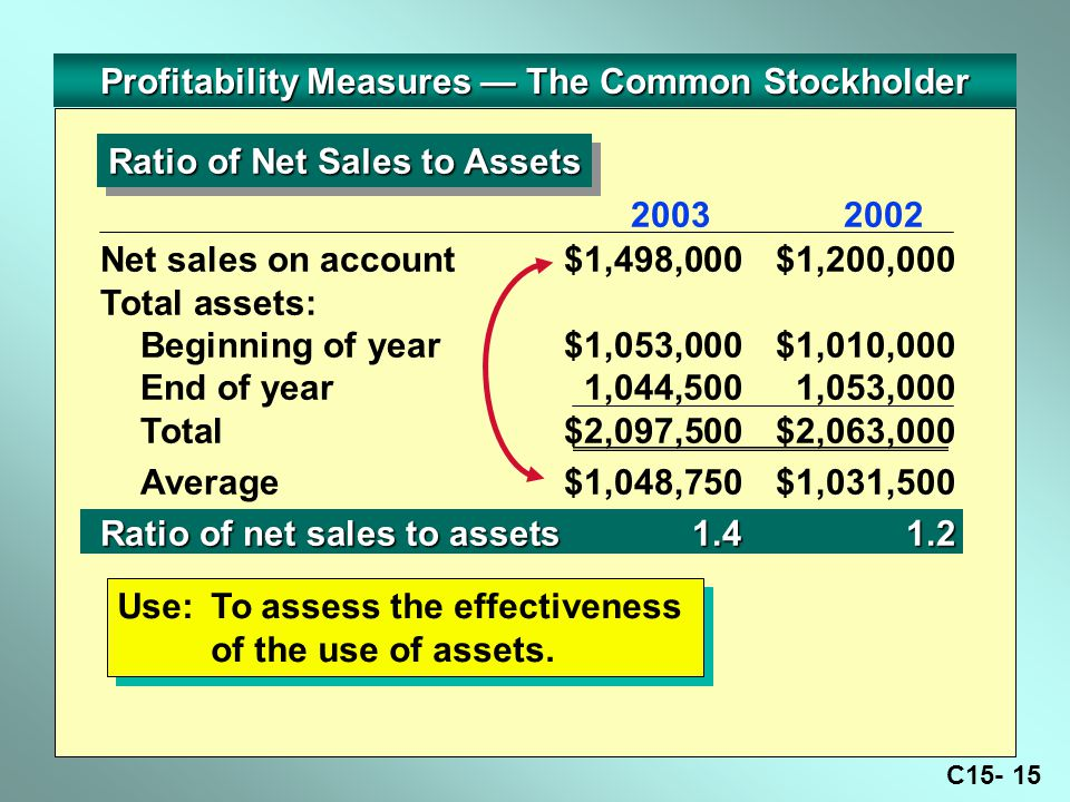 C Profitability Measures — The Common Stockholder Ratio of Net Sales to Assets Use:To assess the effectiveness of the use of assets.