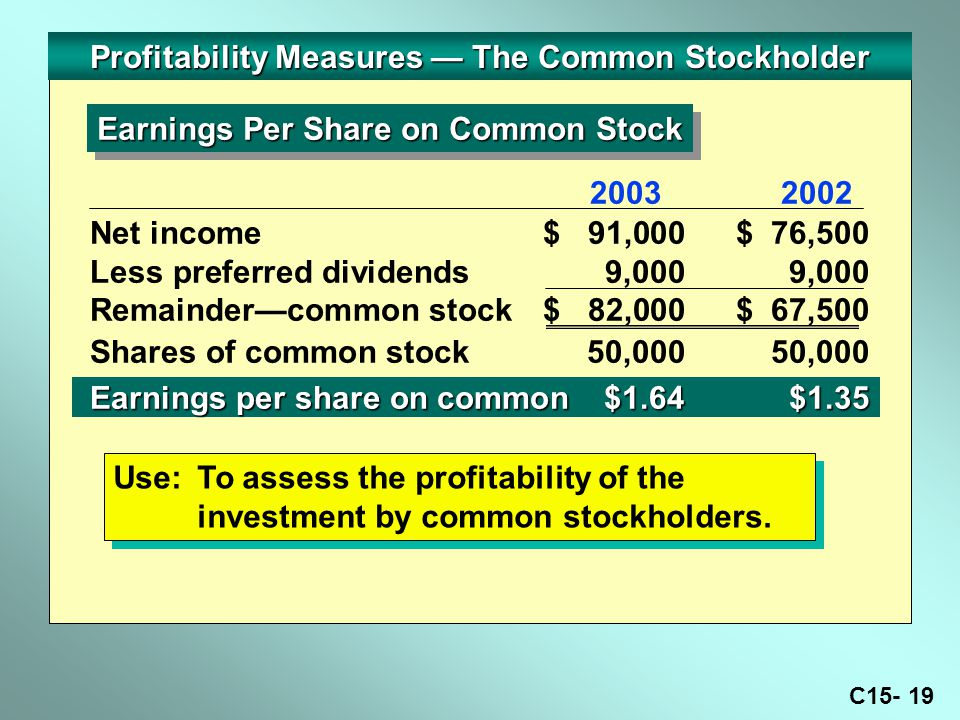 C Profitability Measures — The Common Stockholder Earnings Per Share on Common Stock Net income$ 91,000$ 76,500 Less preferred dividends9,0009,000 Remainder—common stock$ 82,000$ 67,500 Shares of common stock50,00050,000 Earnings per share on common$1.64 $1.35 Use:To assess the profitability of the investment by common stockholders.
