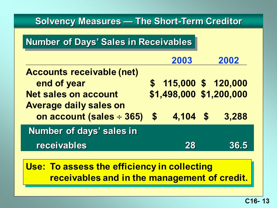 C16- 13 Solvency Measures — The Short-Term Creditor Number of Days' Sales in Receivables Use:To assess the efficiency in collecting receivables and in the management of credit.