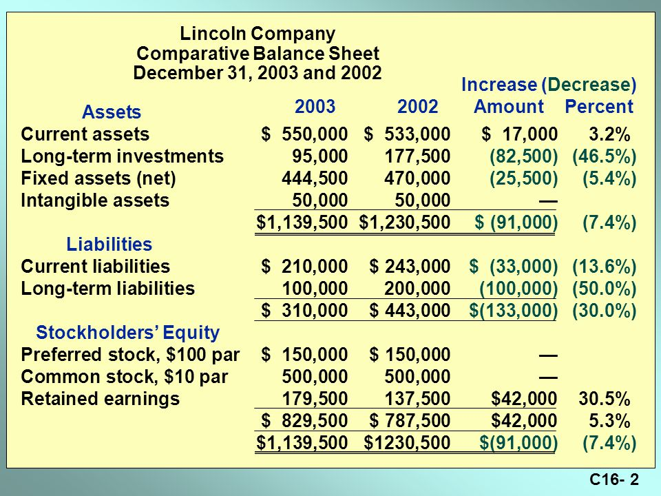 C16- 2 Lincoln Company Comparative Balance Sheet December 31, 2003 and 2002 Assets Current assets$ 550,000$ 533,000$ 17,000 3.2% Long-term investments95,000177,500(82,500)(46.5%) Fixed assets (net)444,500470,000(25,500)(5.4%) Intangible assets50,00050,000— $1,139,500$1,230,500$ (91,000)(7.4%) Liabilities Current liabilities$ 210,000$ 243,000$ (33,000)(13.6%) Long-term liabilities100,000200,000(100,000)(50.0%) $ 310,000$ 443,000$(133,000)(30.0%) Stockholders' Equity Preferred stock, $100 par$ 150,000$ 150,000— Common stock, $10 par500,000500,000— Retained earnings179,500137,500$42,000 30.5% $ 829,500$ 787,500$42,000 5.3% $1,139,500$1230,500$(91,000)(7.4%) Increase (Decrease) 20032002AmountPercent