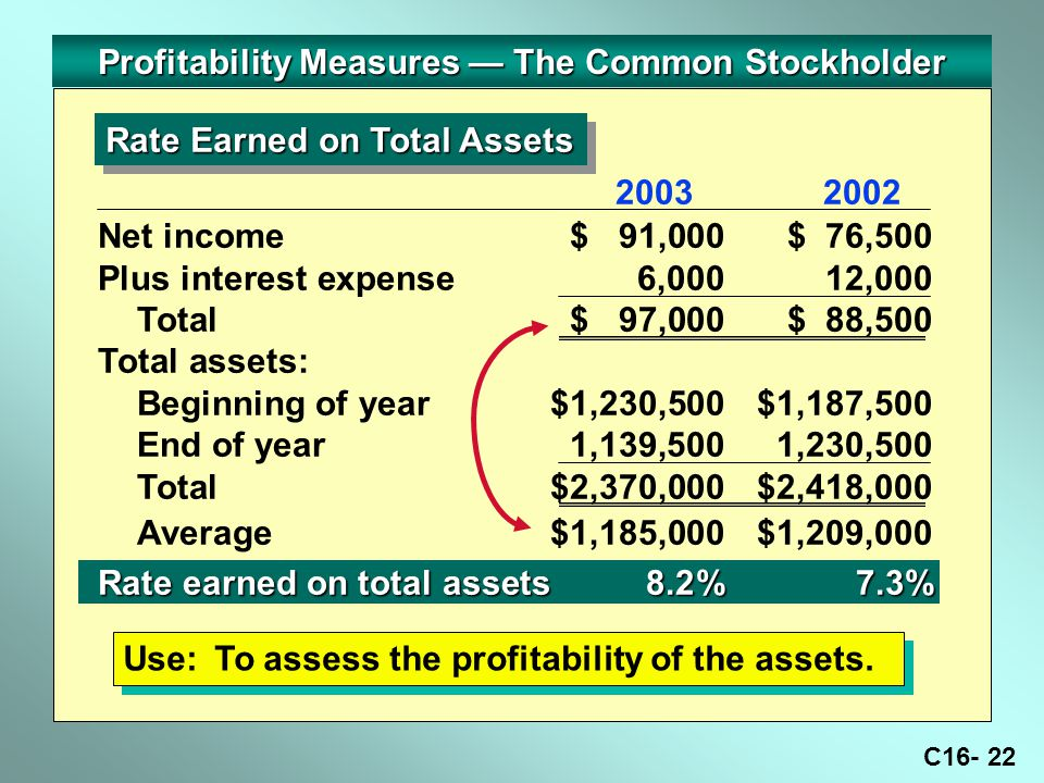 C16- 22 Profitability Measures — The Common Stockholder Rate Earned on Total Assets Use:To assess the profitability of the assets.