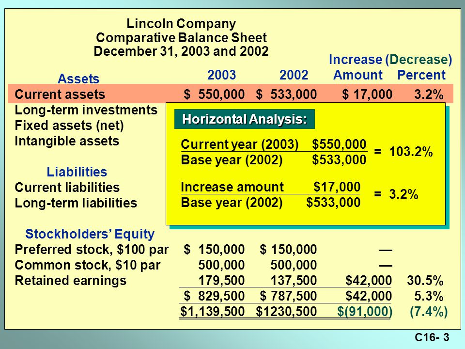 C16- 3 Lincoln Company Comparative Balance Sheet December 31, 2003 and 2002 Assets Current assets$ 550,000$ 533,000$ 17,000 3.2% Long-term investments95,000177,500(82,500)(46.5%) Fixed assets (net)444,500470,000(25,500)(5.4%) Intangible assets50,00050,000— $1,139,500$1,230,500$ (91,000)(7.4%) Liabilities Current liabilities$ 210,000$ 243,000$ (33,000)(13.6%) Long-term liabilities100,000200,000(100,000)(50.0%) $ 310,000$ 443,000$(133,000)(30.0%) Stockholders' Equity Preferred stock, $100 par$ 150,000$ 150,000— Common stock, $10 par500,000500,000— Retained earnings179,500137,500$42,000 30.5% $ 829,500$ 787,500$42,000 5.3% $1,139,500$1230,500$(91,000)(7.4%) Increase (Decrease) 20032002AmountPercent Horizontal Analysis: Horizontal Analysis: Current year (2003)$550,000 Base year (2002)$533,000 = 103.2% Increase amount$17,000 Base year (2002)$533,000 = 3.2%