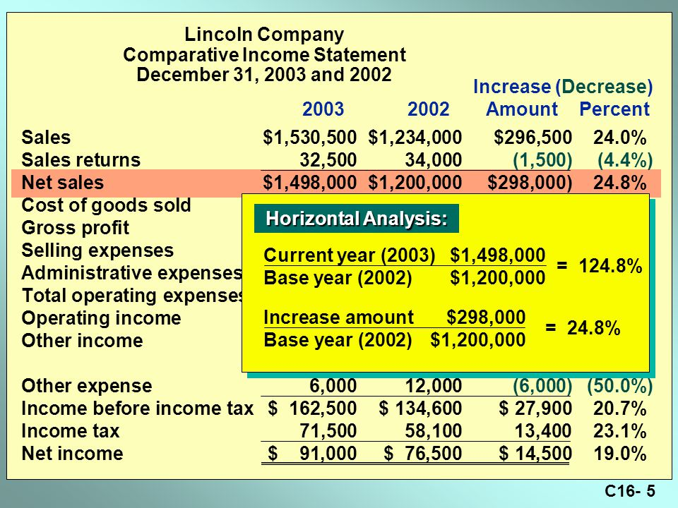 C16- 5 Lincoln Company Comparative Income Statement December 31, 2003 and 2002 Sales$1,530,500$1,234,000$296,500 24.0% Sales returns32,50034,000(1,500)(4.4%) Net sales$1,498,000$1,200,000$298,000)24.8% Cost of goods sold1,043,000820,000223,000 27.2% Gross profit $ 455,000$ 380,000$ 75,000 19.7% Selling expenses$ 191,000$ 147,000$ 44,000 29.9% Administrative expenses104,00097,4006,600 6.8% Total operating expenses$ 295,000$ 244,400$ 50,600 20.7% Operating income$ 160,000$ 135,600$ 24,400 18.0% Other income8,50011,000(2,500)(22.7%) $ 168,500$ 146,600$ 21,900 14.9% Other expense6,000 12,000(6,000)(50.0%) Income before income tax$ 162,500$ 134,600$ 27,900 20.7% Income tax71,50058,10013,400 23.1% Net income$ 91,000$ 76,500$ 14,500 19.0% Increase (Decrease) 20032002AmountPercent Horizontal Analysis: Horizontal Analysis: Current year (2003)$1,498,000 Base year (2002)$1,200,000 = 124.8% Increase amount$298,000 Base year (2002)$1,200,000 = 24.8%