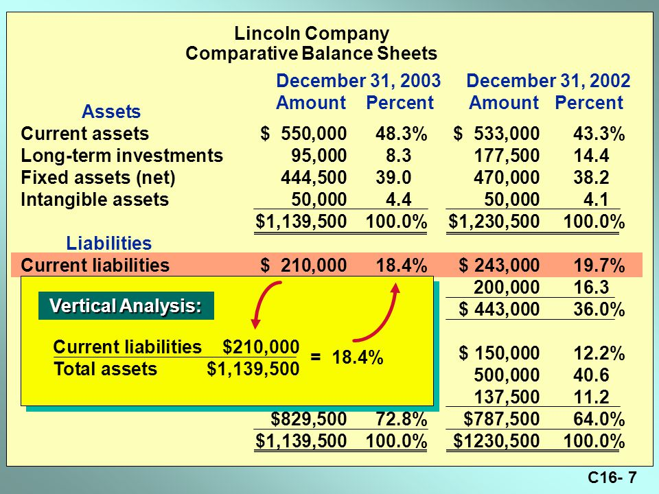 C16- 7 Lincoln Company Comparative Balance Sheets Assets Current assets$ 550,00048.3%$ 533,00043.3% Long-term investments95,0008.3177,50014.4 Fixed assets (net)444,50039.0470,00038.2 Intangible assets50,0004.450,0004.1 $1,139,500100.0%$1,230,500100.0% Liabilities Current liabilities$ 210,00018.4%$ 243,00019.7% Long-term liabilities100,0008.8200,00016.3 $310,00027.2%$ 443,00036.0% Stockholders' Equity Preferred stock, $100 par$ 150,00013.2%$ 150,00012.2% Common stock, $10 par500,00043.9500,00040.6 Retained earnings179,50015.7137,50011.2 $829,50072.8%$787,50064.0% $1,139,500100.0%$1230,500100.0% December 31, 2003 December 31, 2002 AmountPercentAmountPercent Vertical Analysis: Vertical Analysis: Current liabilities$210,000 Total assets$1,139,500 = 18.4%