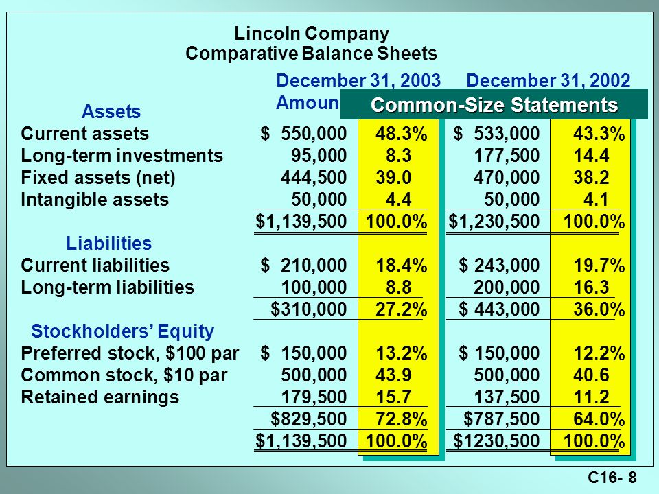 C16- 8 Lincoln Company Comparative Balance Sheets Assets Current assets$ 550,00048.3%$ 533,00043.3% Long-term investments95,0008.3177,50014.4 Fixed assets (net)444,50039.0470,00038.2 Intangible assets50,0004.450,0004.1 $1,139,500100.0%$1,230,500100.0% Liabilities Current liabilities$ 210,00018.4%$ 243,00019.7% Long-term liabilities100,0008.8200,00016.3 $310,00027.2%$ 443,00036.0% Stockholders' Equity Preferred stock, $100 par$ 150,00013.2%$ 150,00012.2% Common stock, $10 par500,00043.9500,00040.6 Retained earnings179,50015.7137,50011.2 $829,50072.8%$787,50064.0% $1,139,500100.0%$1230,500100.0% December 31, 2003 December 31, 2002 AmountPercentAmountPercent Common-Size Statements