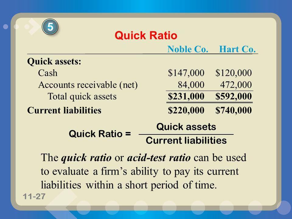 11-27 Noble Co.Hart Co. Quick assets: Cash$147,000$120,000 Accounts receivable (net)84,000472,000 Total quick assets$231,000$592,000 Current liabiliti