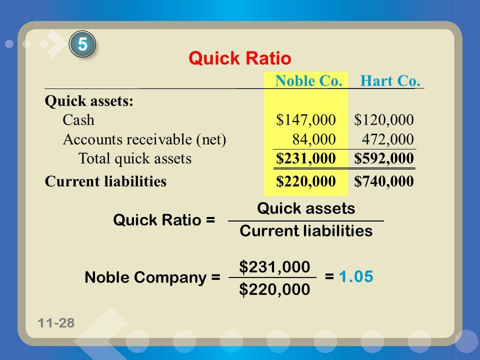 11-28 Noble Co.Hart Co. Quick assets: Cash$147,000$120,000 Accounts receivable (net)84,000472,000 Total quick assets$231,000$592,000 Current liabiliti