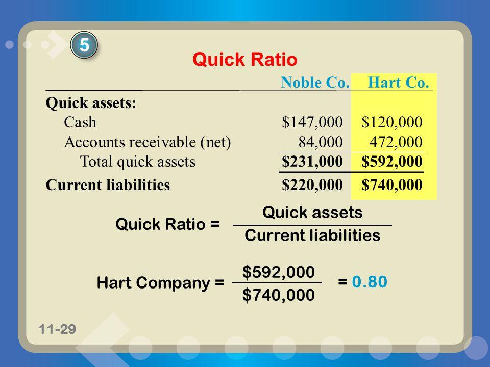 11-29 Noble Co.Hart Co. Quick assets: Cash$147,000$120,000 Accounts receivable (net)84,000472,000 Total quick assets$231,000$592,000 Current liabiliti