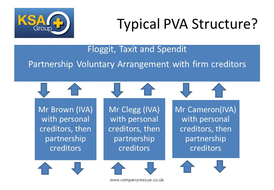 A Lifeline for Business Typical PVA Structure.