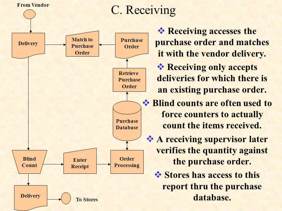 C.Receiving  Receiving accesses the purchase order and matches it with the vendor delivery.