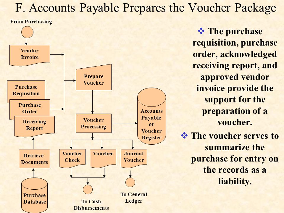 F. Accounts Payable Prepares the Voucher Package  The purchase requisition, purchase order, acknowledged receiving report, and approved vendor invoic