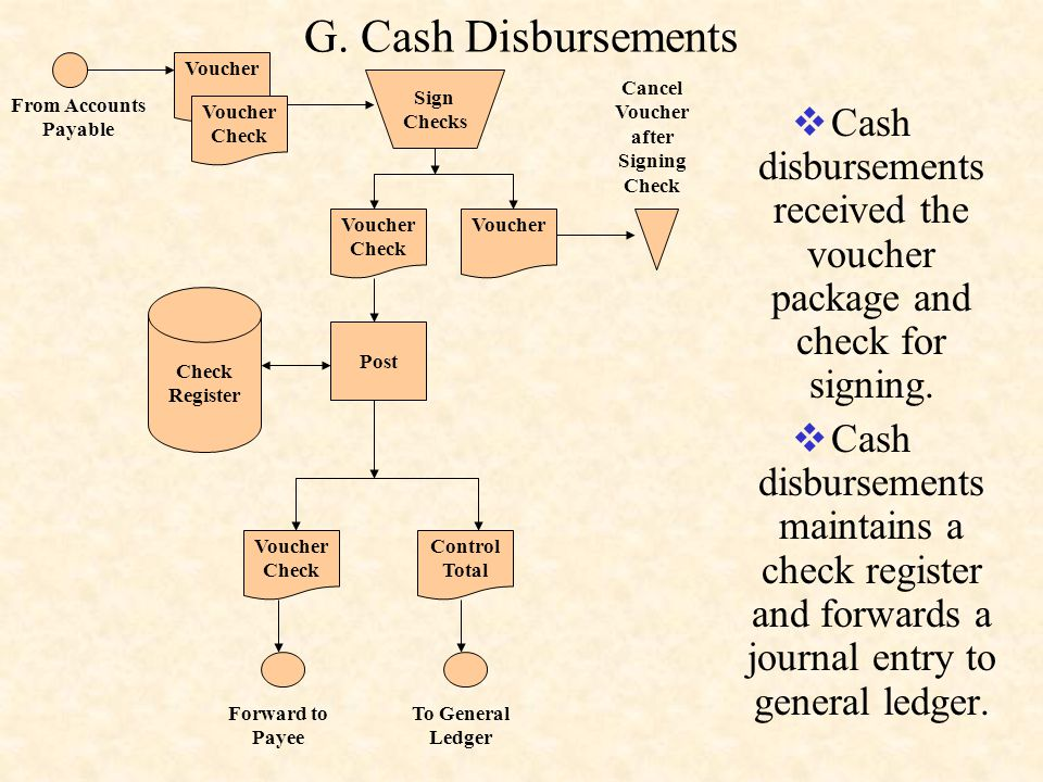 G. Cash Disbursements  Cash disbursements received the voucher package and check for signing.  Cash disbursements maintains a check register and for