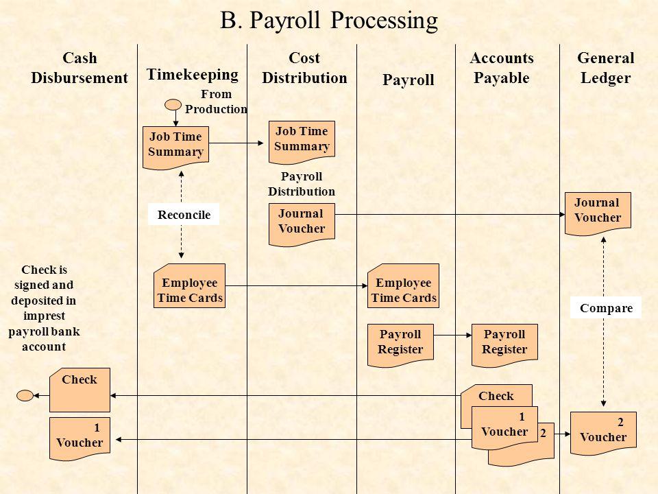 2 Cash Disbursement Timekeeping Cost Distribution Payroll Accounts Payable General Ledger Job Time Summary From Production Job Time Summary Payroll Di
