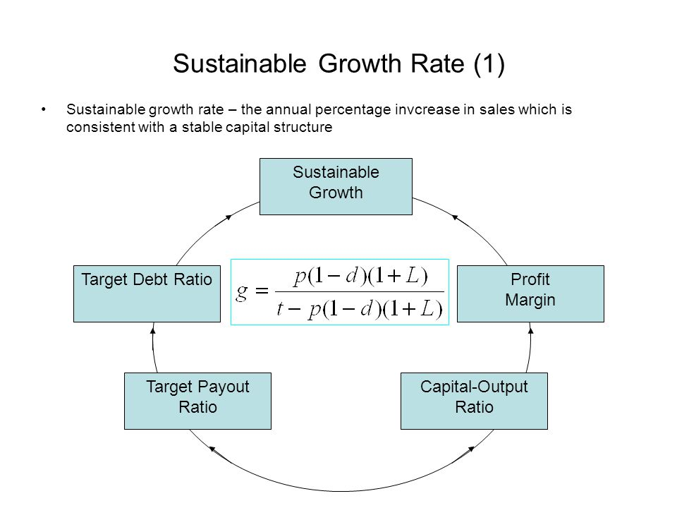 Sustainable Growth Rate (1) Sustainable growth rate – the annual percentage invcrease in sales which is consistent with a stable capital structure Sus
