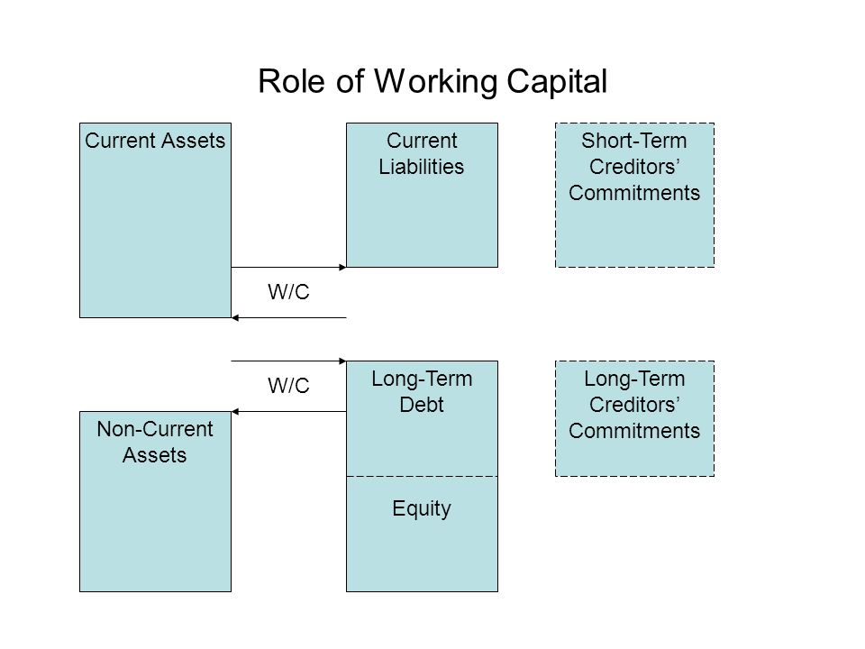 Role of Working Capital Current AssetsCurrent Liabilities Short-Term Creditors' Commitments W/C Non-Current Assets Long-Term Debt Equity Long-Term Cre