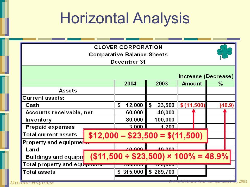 © The McGraw-Hill Companies, Inc., 2003 McGraw-Hill/Irwin Horizontal Analysis ($11,500 ÷ $23,500) × 100% = 48.9% $12,000 – $23,500 = $(11,500)