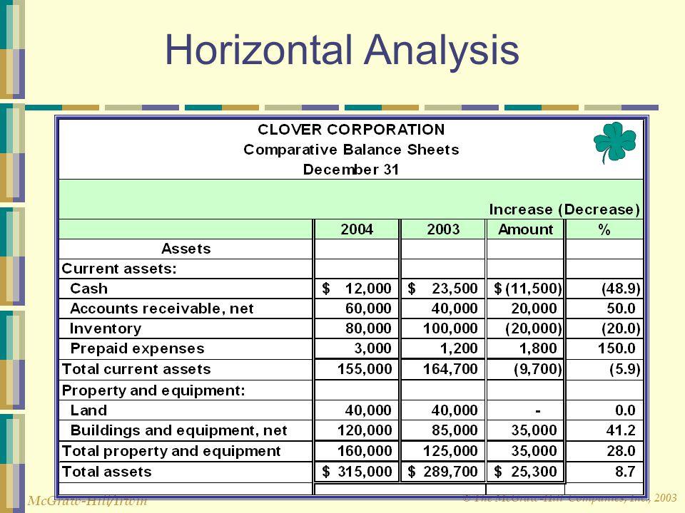 © The McGraw-Hill Companies, Inc., 2003 McGraw-Hill/Irwin Horizontal Analysis