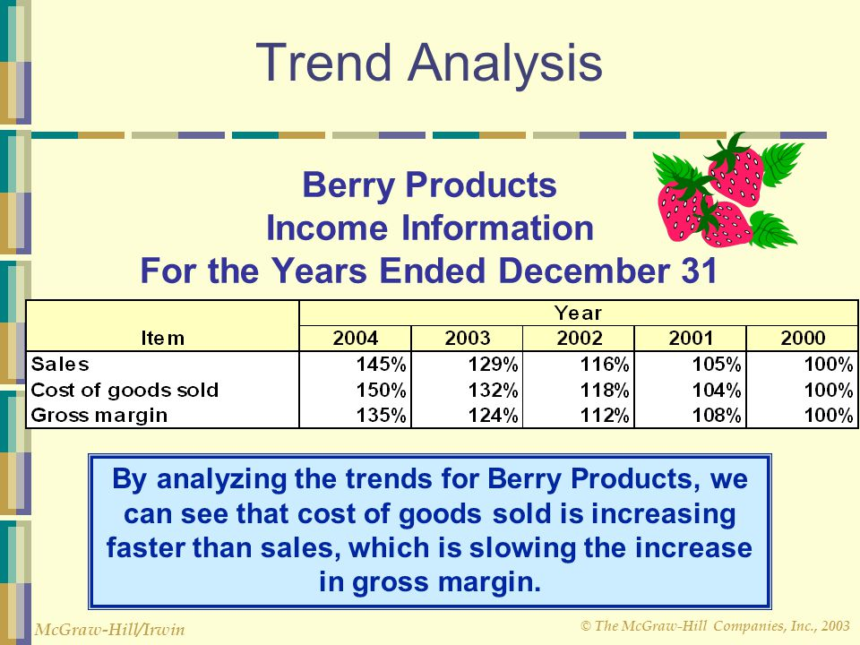 © The McGraw-Hill Companies, Inc., 2003 McGraw-Hill/Irwin Trend Analysis By analyzing the trends for Berry Products, we can see that cost of goods sol