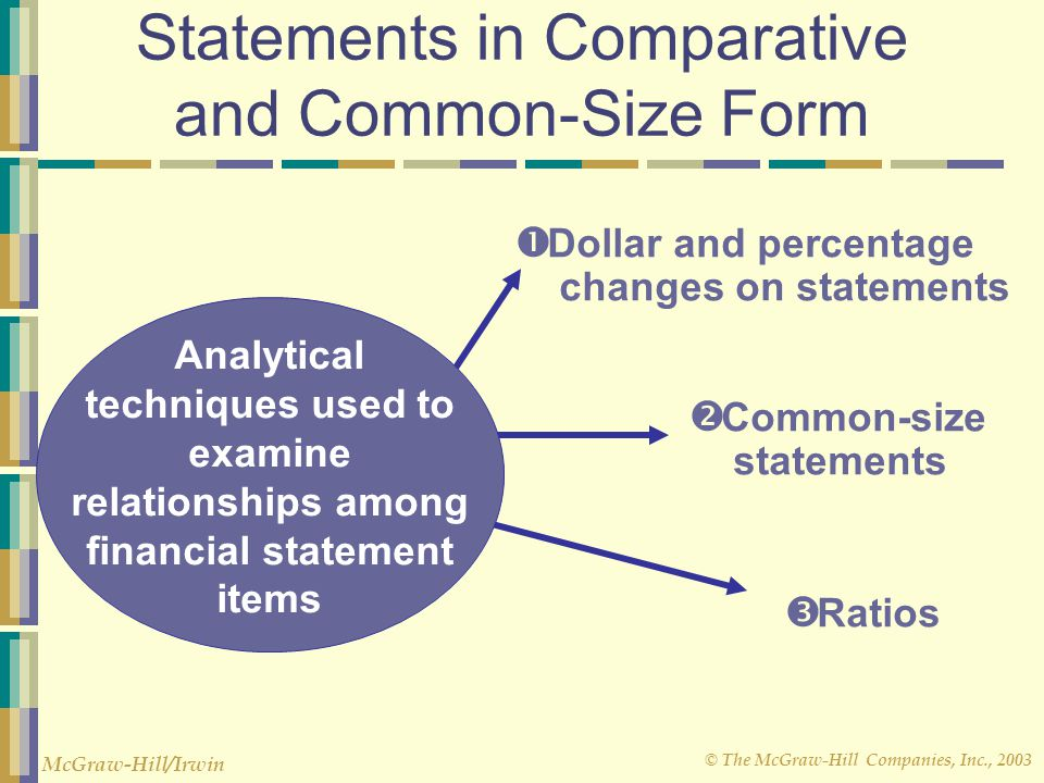 © The McGraw-Hill Companies, Inc., 2003 McGraw-Hill/Irwin Statements in Comparative and Common-Size Form  Dollar and percentage changes on statements