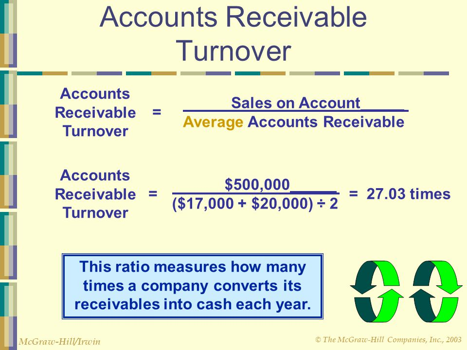 © The McGraw-Hill Companies, Inc., 2003 McGraw-Hill/Irwin Accounts Receivable Turnover Sales on Account Average Accounts Receivable Accounts Receivabl