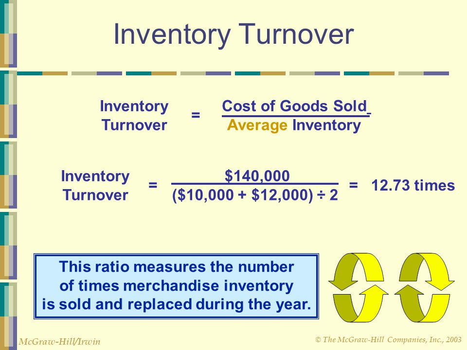 © The McGraw-Hill Companies, Inc., 2003 McGraw-Hill/Irwin Inventory Turnover Cost of Goods Sold Average Inventory Inventory Turnover = This ratio meas