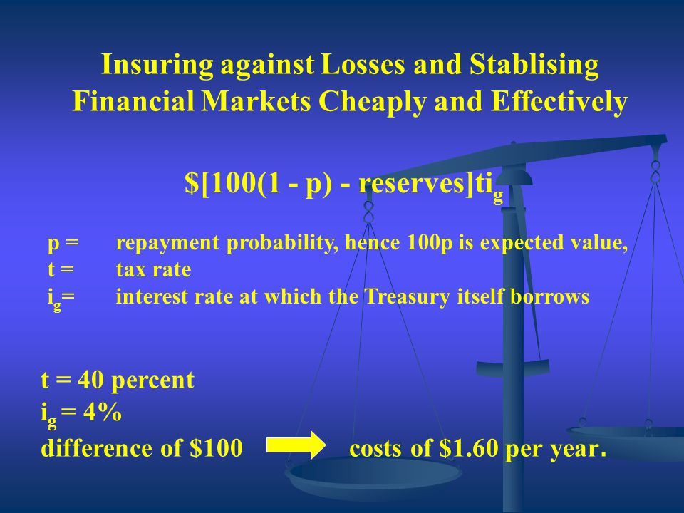 $[100(1 - p) - reserves]ti g p =repayment probability, hence 100p is expected value, t =tax rate i g =interest rate at which the Treasury itself borrows Insuring against Losses and Stablising Financial Markets Cheaply and Effectively t = 40 percent i g = 4% difference of $100 costs of $1.60 per year.