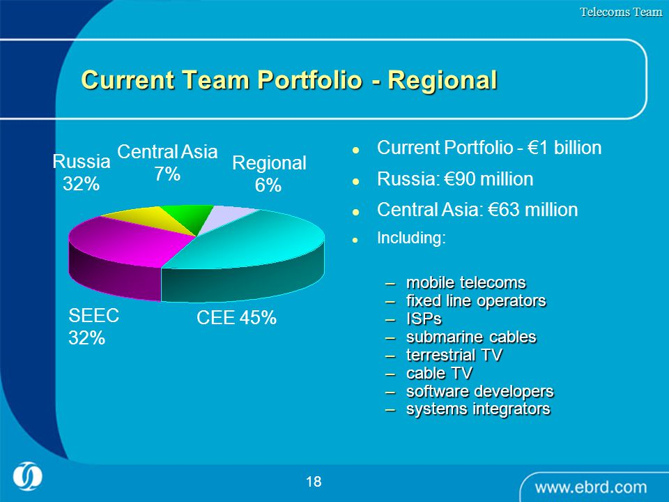18 Current Team Portfolio - Regional Current Portfolio - €1 billion Russia: €90 million Central Asia: €63 million Including: –mobile telecoms –fixed l