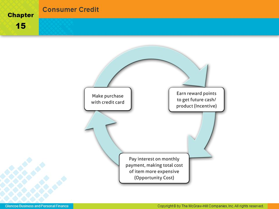 Glencoe Business and Personal FinanceCopyright © by The McGraw-Hill Companies, Inc. All rights reserved. Chapter 15 Consumer Credit