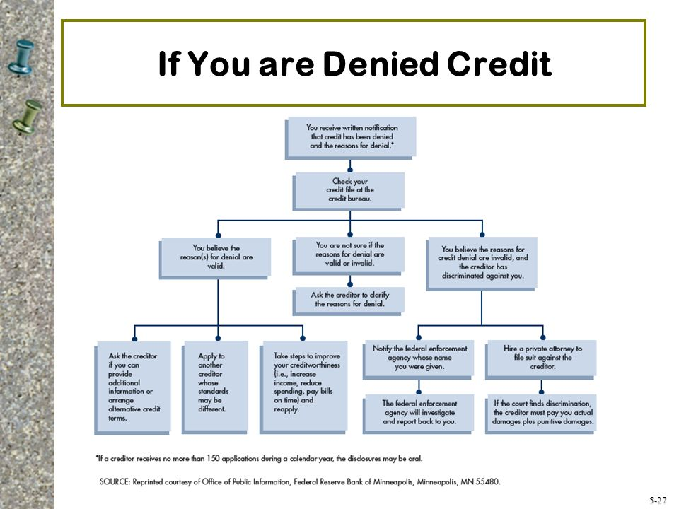 5-27 If You are Denied Credit