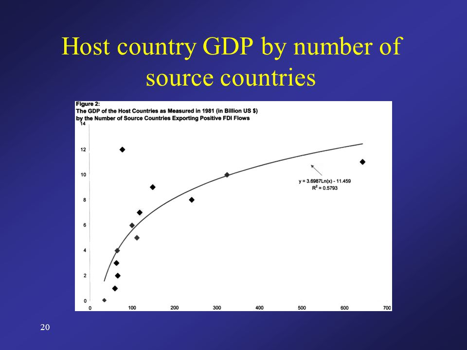 20 Host country GDP by number of source countries