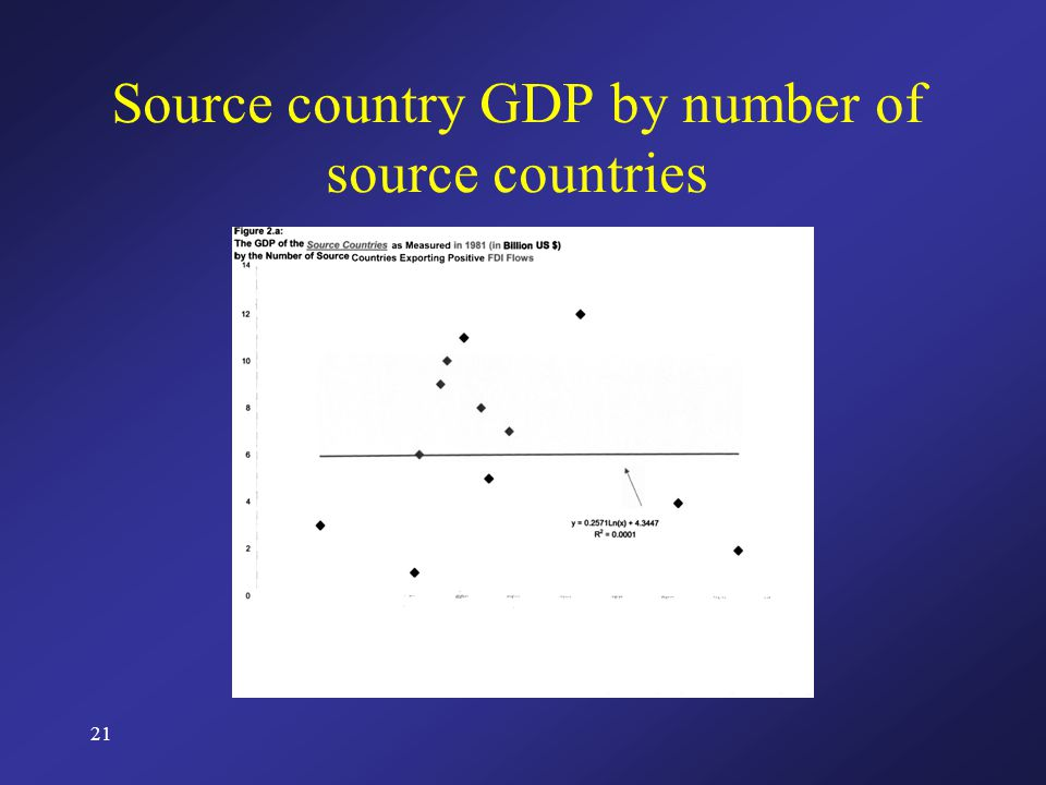 21 Source country GDP by number of source countries