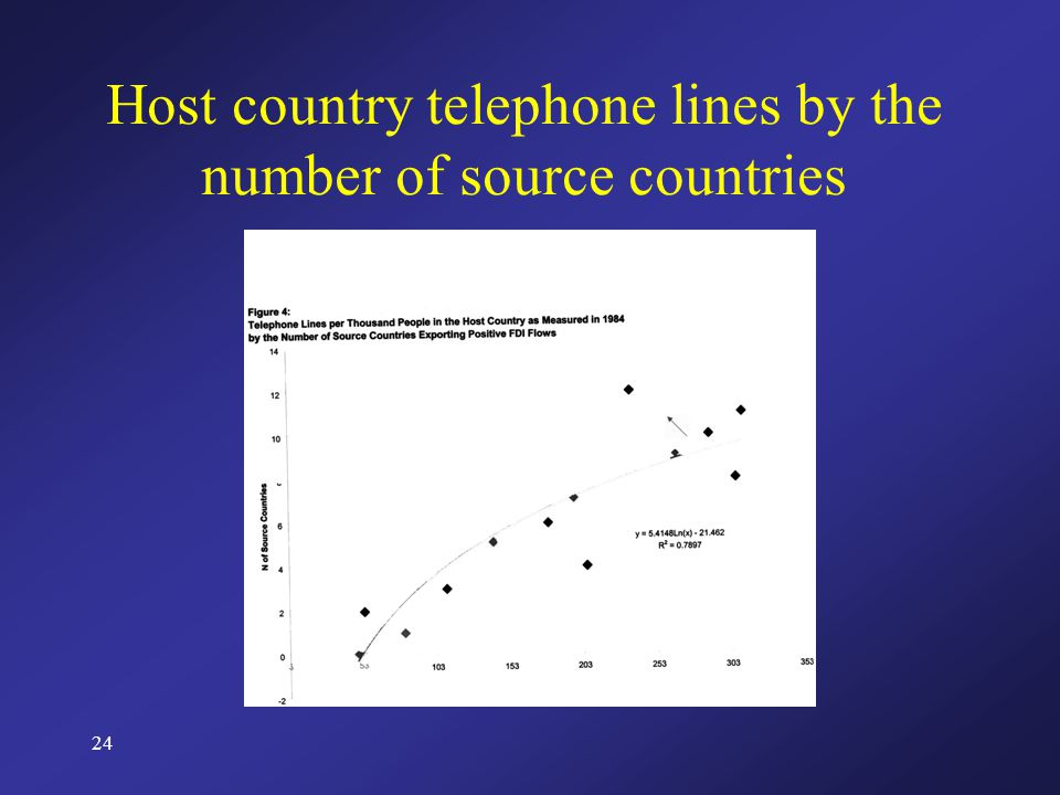 24 Host country telephone lines by the number of source countries