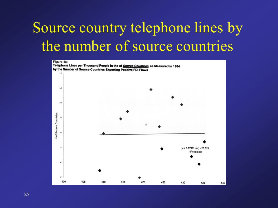 25 Source country telephone lines by the number of source countries