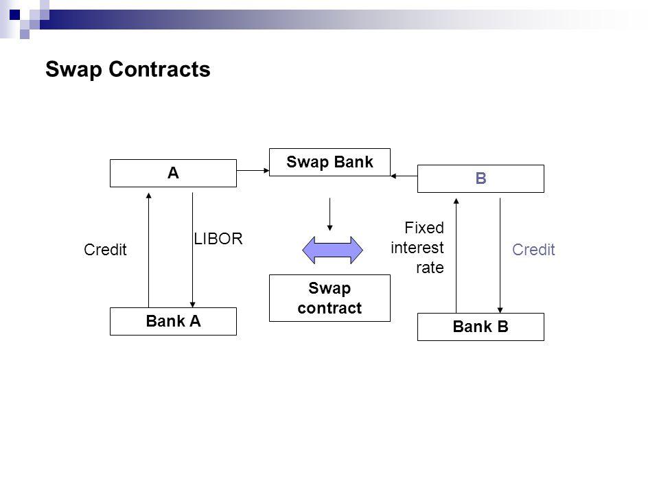 Swap Contracts Bank A A Credit Bank B B Credit Swap Bank Swap contract LIBOR Fixed interest rate