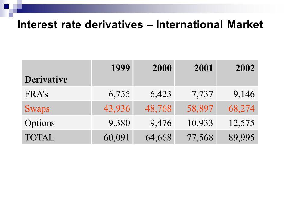 Interest rate derivatives – International Market Derivative 1999200020012002 FRA's6,7556,4237,7379,146 Swaps43,93648,76858,89768,274 Options9,3809,47610,93312,575 TOTAL60,09164,66877,56889,995