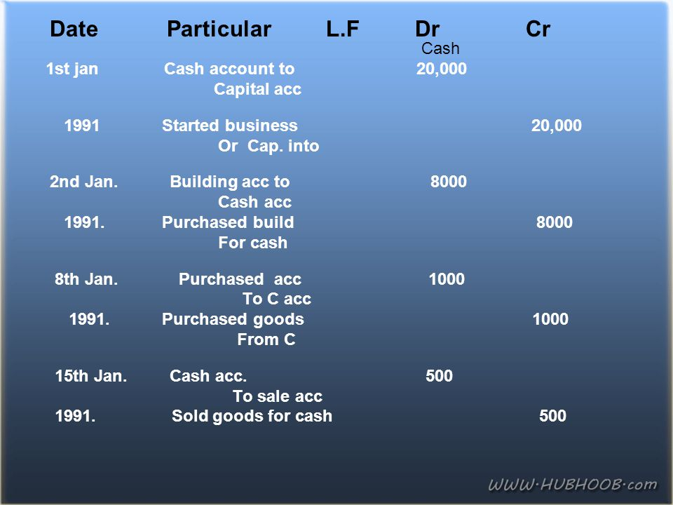 Date Particular L.F Dr Cr Cash 1st jan Cash account to 20,000 Capital acc 1991 Started business 20,000 Or Cap. into 2nd Jan. Building acc to 8000 Cash