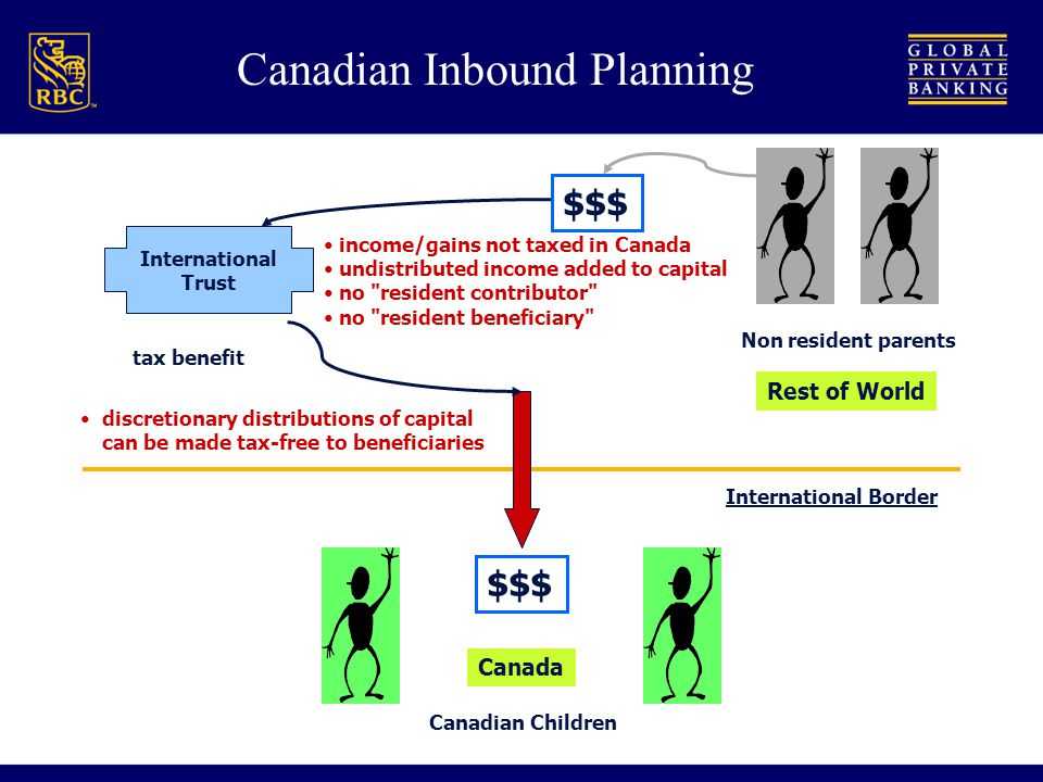 International Border Canadian Children Canada $$$ Non resident parents Rest of World International Trust tax benefit income/gains not taxed in Canada undistributed income added to capital no resident contributor no resident beneficiary discretionary distributions of capital can be made tax-free to beneficiaries Canadian Inbound Planning