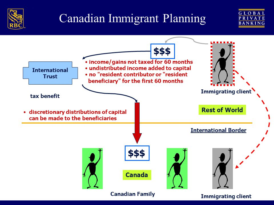 International Border Canadian Family Canada $$$ Rest of World International Trust tax benefit income/gains not taxed for 60 months undistributed income added to capital no resident contributor or resident beneficiary for the first 60 months $$$ discretionary distributions of capital can be made to the beneficiaries Canadian Immigrant Planning Immigrating client