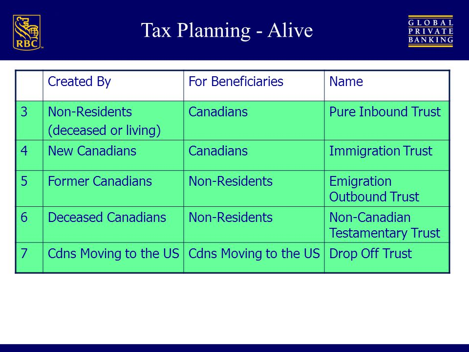 Tax Planning - Alive Created ByFor BeneficiariesName 3Non-Residents (deceased or living) CanadiansPure Inbound Trust 4New CanadiansCanadiansImmigration Trust 5Former CanadiansNon-ResidentsEmigration Outbound Trust 6Deceased CanadiansNon-ResidentsNon-Canadian Testamentary Trust 7Cdns Moving to the US Drop Off Trust